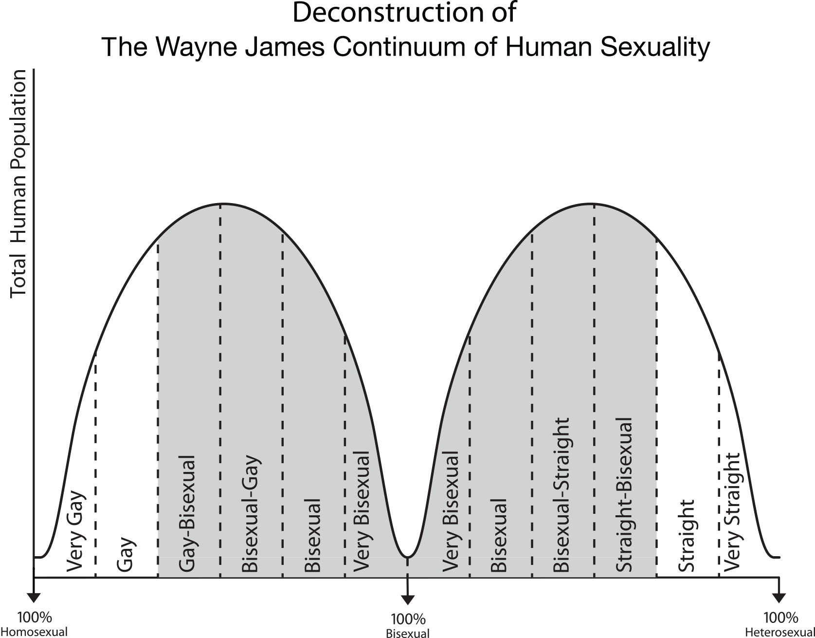 Kinsey scale homosexuality statistics